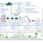 Entendiendo la Industria 4.0 y su contexto en México